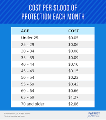 Life Insurance Rate Chart Easy Guide To Group Term Life Insurance Tax Tax Table