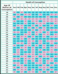 Will I Have A Boy Or Girl Chinese Chart Chart To Show You When Youre Most Likely To Conceive A Boy