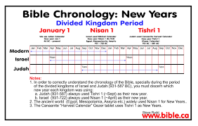 Chart Of Kings Of Israel And Judah With Prophets Timeline Kings Of Israel And Judah The Ultimate Revelation