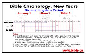 Chronology Of Revelation Chart Timeline Kings Of Israel And Judah The Ultimate Revelation