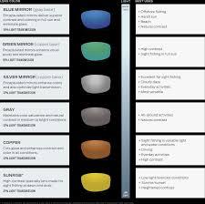 Costa Del Mar Lens Color Chart Download Costa Del Mar Lens Technology Costa Lens Color