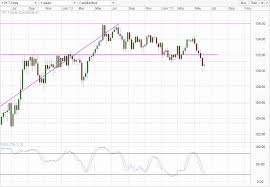 Us10y Yields Lower Despite Plug On Qe Scare