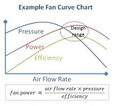 Fan Curve Chart Fans Archives Home In The Earth