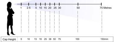 Sign Letter Height Visibility Chart Metric This Chart Shows The Text Size To Viewing Distance And Is