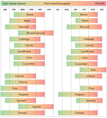Planting Calendar Zone 9 Vegetable Planting Calendar Guide Vegetable