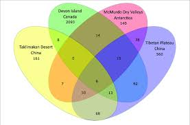 Producers And Consumers Venn Diagram Venn Diagram Illustrating Distribution Of Otus Among The