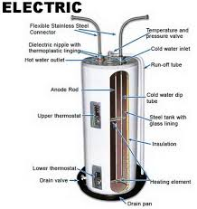 water heater making noise here is what to check yourself electric water heater parts identification and location