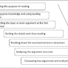 Developmental Reading Assessment Sample Pdf A Case Study Of Formative Reading Assessment To Support