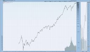 Historical Chart Gallery Market Indexes Stockcharts Com