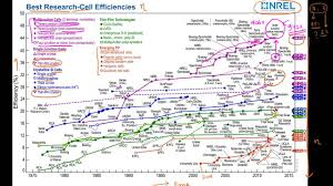 Nrel Efficiency Chart 2017 Nrel Chart For Record Efficiency Solar Cells Counseling