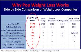 Sleeve Surgery Weight Loss Chart Weight Loss Surgery Comparison Chart Www Bedowntowndaytona Com