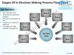 stages of in decision making process flow chart powerpoint templates       stages of in decision making process flow chartput text here•