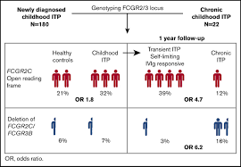 Transient And Chronic Childhood Immune Thrombocytopenia Are