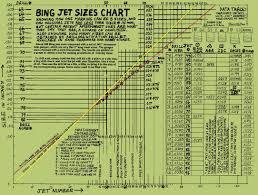 Mikuni Pilot Jet Drill Size Chart Bing Jets Myrons Mopeds