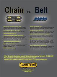 Chains vs Belts comparison - which is the best for Cyclists?