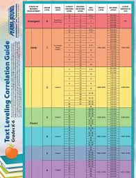 Librarydoor Text Levels And Readability This Chart Is