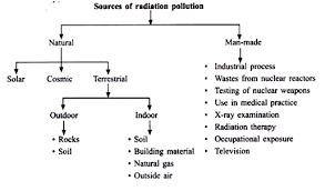 essay on radiation pollution sources diseases and control sources of radiation pollution