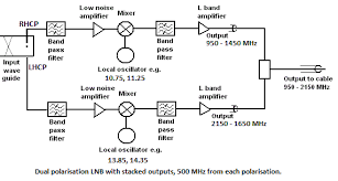 Satellite Lnb What Is It How Does It Work And Where Do I