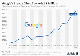 Epic Games Stock Market Chart Chart Googles Steady Climb Towards 1 Trillion Statista
