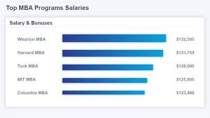 top mba salaries