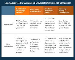 Beautiful Perm Life Insurance Quotes For Non Guaranteed Vs Best Compare Term Life Insurance Quotes