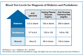Blood Sugar Test Results Chart Diabetes Test Results Chart Detroitlovedr Com