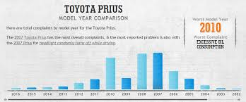 Toyota Prius Comparison Chart Blog Post Used Toyota Prius Buy This Year Not That One