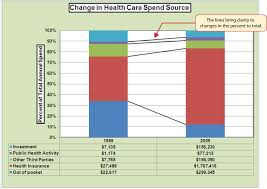 Stacked Bar Chart Excel Show Total Www Bedowntowndaytona Com