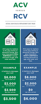If your home was lost in a fire, a replacement cost insurance policy will pay to rebuild your home up to $400,000 using new goods and materials to replace the lost ones. Acv Vs Rcv Office Of Public Insurance Counsel Opic
