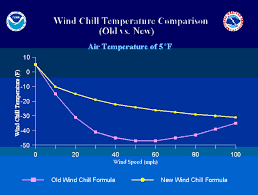 Wind Chill Chart Degrees Celsius Windchill New And Old Definitions