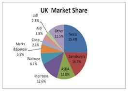 Supermarket Market Share Pie Chart Soft Computing In Information Communication Technology
