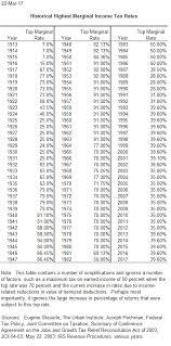 Tax Charts Usdchfchart Com