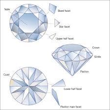 Diamond Description Chart Old European Cut Vs The Modern Round Brilliant Diamond