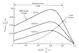 voltage control torque speed characteristic  figure 2 4 voltage control torque speed characteristic 2