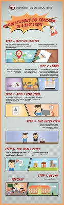 best images about tefl tesol infographics many people are unaware quite how accessible a career teaching english as a foreign language is
