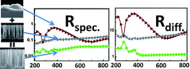 Nanowire arrays with controlled structure profiles for maximizing ...