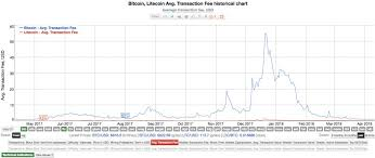 Litecoin Graph Chart What Is Litecoin Best Ltc Guide Price Mining Wallets