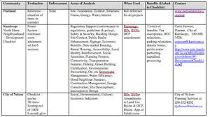 Sustainability Checklist Bc Climate Action Toolkit