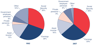Social Security Chart Fast Facts Figures About Social Security 2009