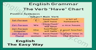 Be Verbs Chart