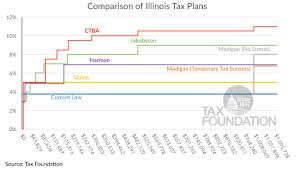Comparing All The Major Illinois Tax Plans In Brief Tax