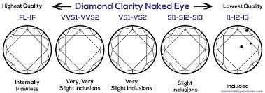 Diamond Clarity Guide Diamond Buyers Guide The Best Diamond Buying Guide In 2020