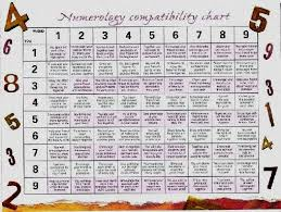Astrology Compatibility Chart By Date Of Birth Jatakam By Date Of Birth Astrology Numerology In Telugu