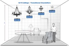 look how quickly 24 inch and 12 inch chandeliers get swallowed up by the room clearly bigger is better for rooms with 12 foot ceilings