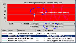 Msas Cubes How To Process A Ssas Molap Cube As Fast As Possible Part 1