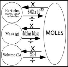 Mole Chart Chemistry Mr Ps Chemistry Contact