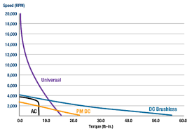 Torque Comparison Chart Compare Motor Types Resources Groschopp