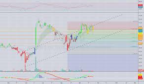 Rai Stock Price Chart Aot Stock Price And Chart Set Aot Tradingview