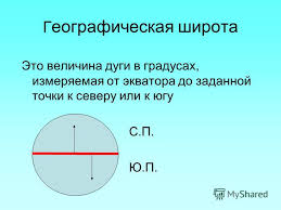 Презентация на тему Карта полушарий Географические координаты  5 Г еографическая широта Это величина дуги в градусах измеряемая от экватора до заданной точки к северу или к югу С П Ю П