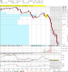 Ftr Large Quarterly Candlestick Stock Chart